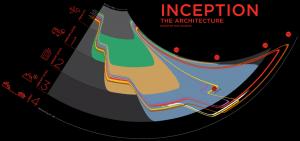 インセプションの時間軸と多次元のインフォグラフィックス - Inception -