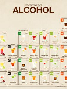 この見せ方はカワイイ!元素の周期表のようなカクテルやお酒の周期表 - Periodic Table of Alcohol