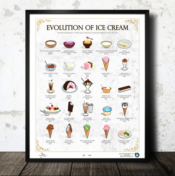 EVOLUTION OF ICE CREAM POSTER