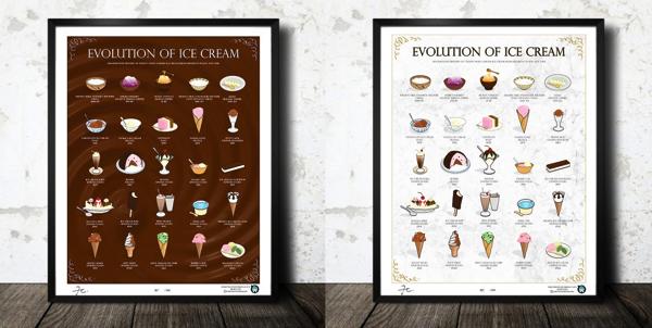 これはカワイイ!アイスの5000年間の進化を並べたインフォグラフィックポスター